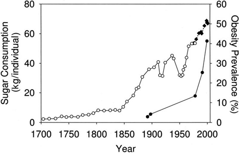 บริโภคน้ำตาลพุ่งสูงขึ้นแบบติดจรวด ในช่วง 160 ปีที่ผ่านมา