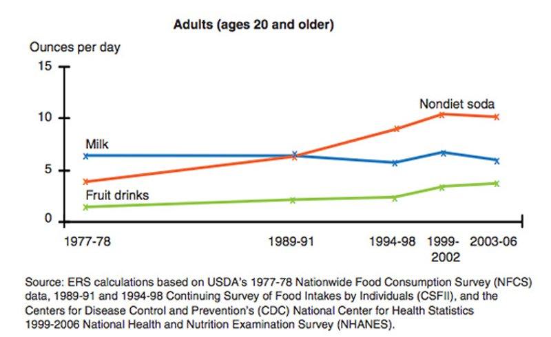 อัตราบริโภคน้ำอัดลมและน้ำหวานรสผลไม้ เพิ่มสูงขึ้น