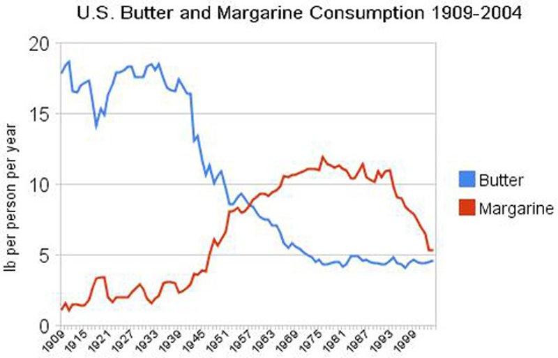คนบริโภคเนยน้อยลง ขณะที่บริโภคมาร์การีนเพิ่มขึ้น