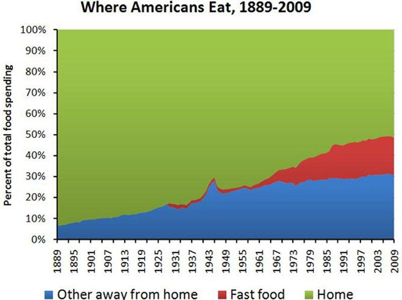 เราเริ่มบริโภคอาหารสำเร็จรูปมากขึ้น