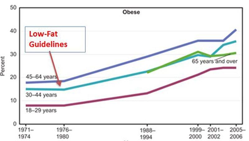 คำแนะนำการบริโภคอาหารไขมันต่ำ มาพร้อมกับการเป็นโรคเบาหวาน